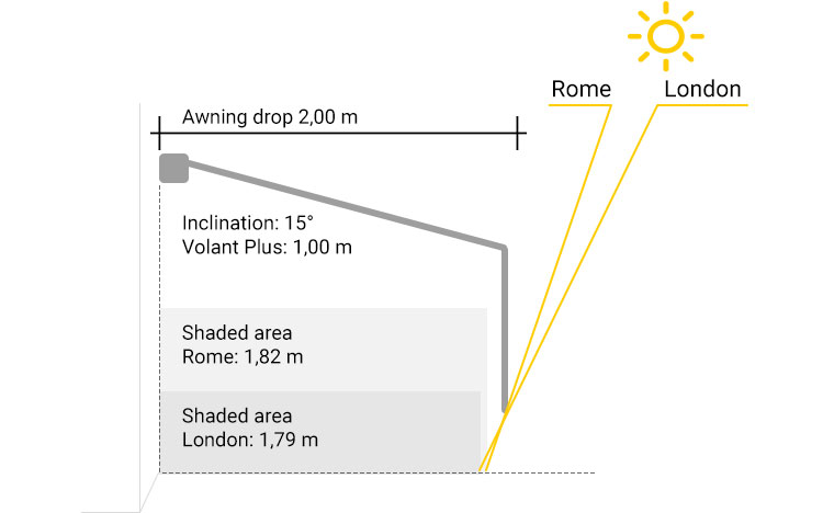 Shade Guide inclination 15 degree VOLANT PlusSTOBAG